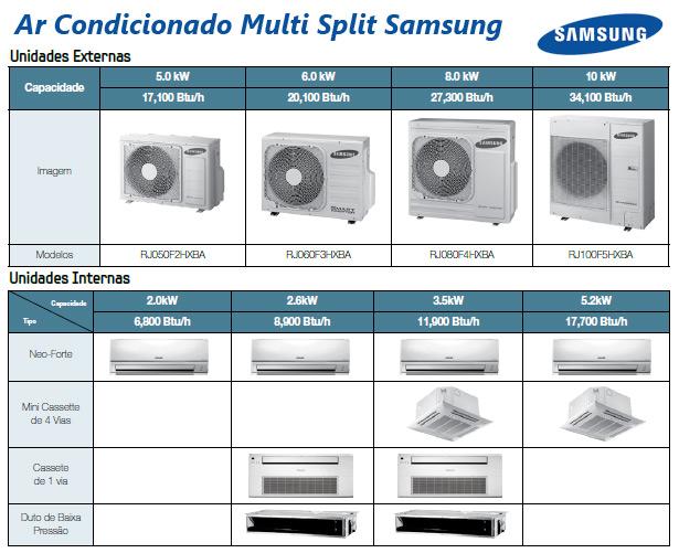 Ar Condicionado Quadri Split Samsung