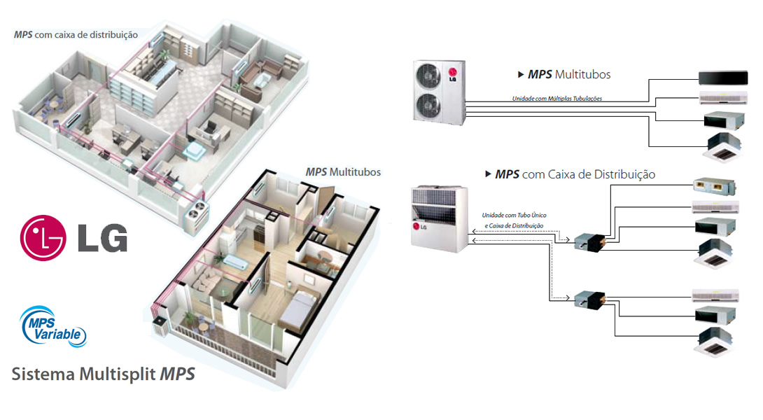 Ar Condicionado Sistema Multisplit VRF MPS Variável LG